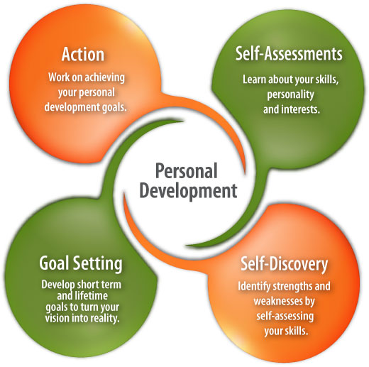 personal assessment and career development The self-assessment work sheets listed below are including on this site for download at no cost and will help you complete your idp plan these work sheets inventory your skills, knowledge, abilities, interests, accomplishments, values, networking contacts, and personal traits as they have been demonstrated in your day-to-day activities at work.
